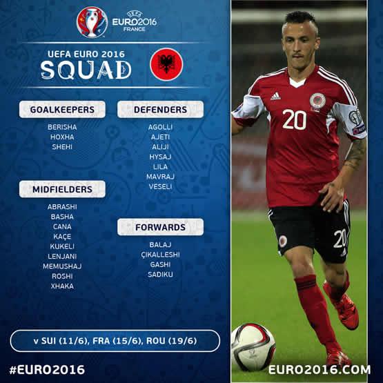 Liste des joueurs de l'équipe d'Albanie pour cet Euro 2016.