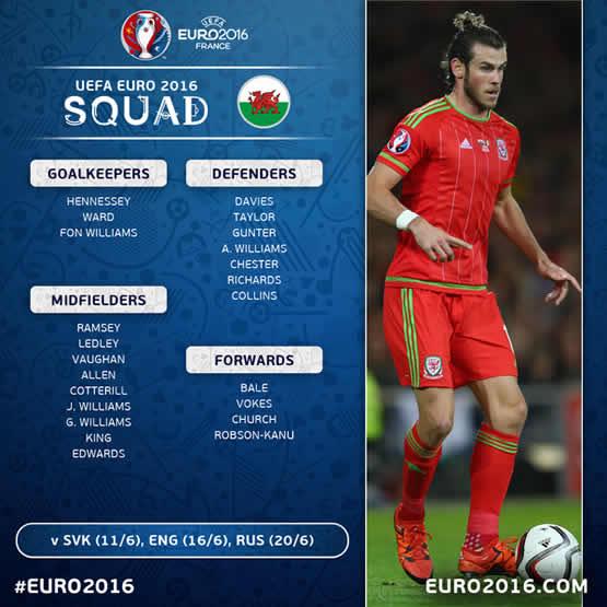 Liste des joueurs de l\'équipe du Pays de Galles pour cet Euro 2016.
