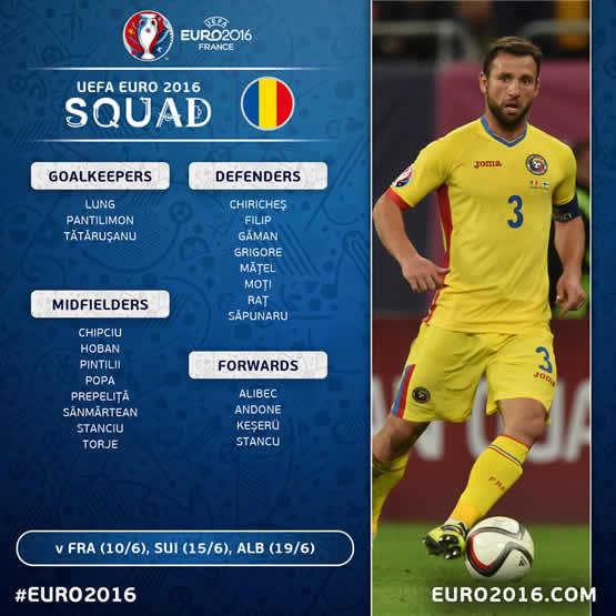 Liste des joueurs de l'équipe de Roumanie pour cet Euro 2016