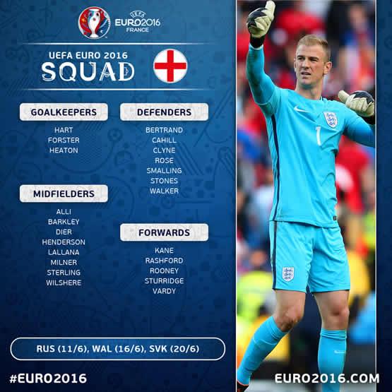 Liste des joueurs de l\'équipe d\'Angleterre pour cet Euro 2016.