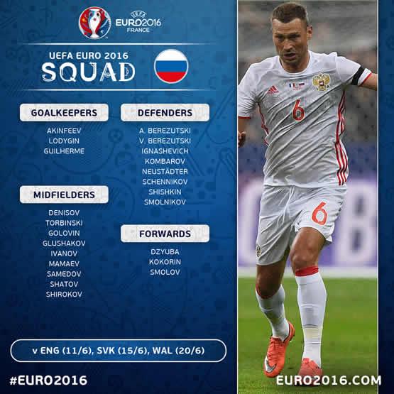 Liste des joueurs de l'équipe de Russie pour cet Euro 2016.
