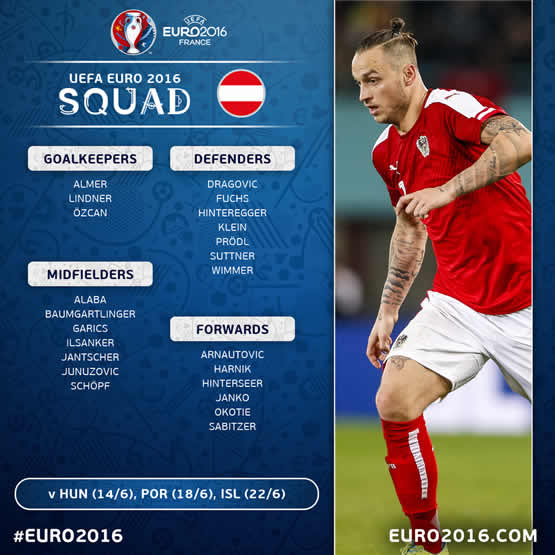 Liste des joueurs de l'équipe d'Autriche pour cet Euro 2016