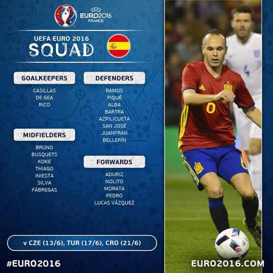 Liste des joueurs de l\'équipe d\'Espagne pour cet Euro 2016