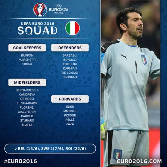 Liste des joueurs de l'Italie pour cet Euro 2016