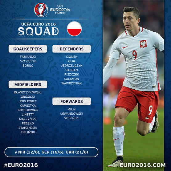 Liste des joueurs de Pologne pour cet Euro 2016