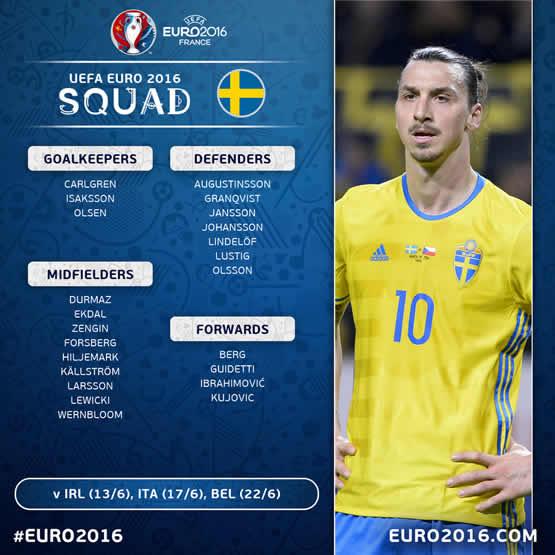Liste des joueurs de l'équipe de Suède pour cet Euro 2016