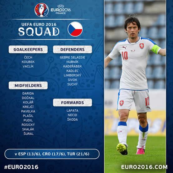 Liste des joueurs de l'équipe Tchèque pour cet Euro 2016