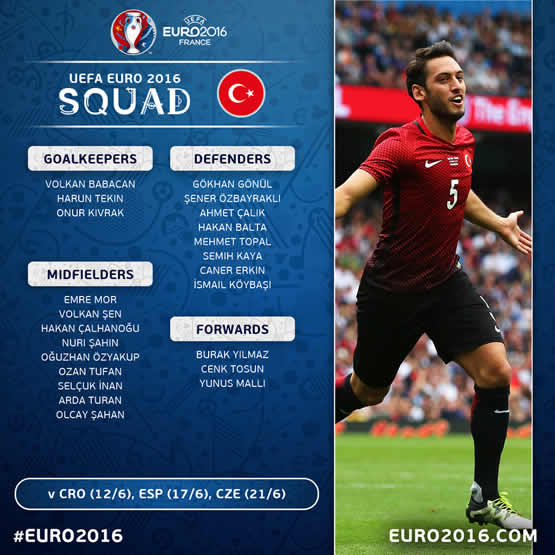 Liste des joueurs de la Turquie pour cet Euro 2016