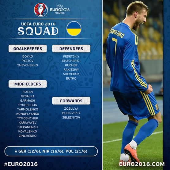 Liste des joueurs d'Ukraine pour cet Euro 2016