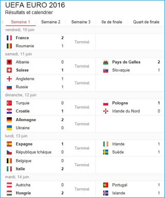 Résultats Euro 2016 des matchs de la 1ère semaine.