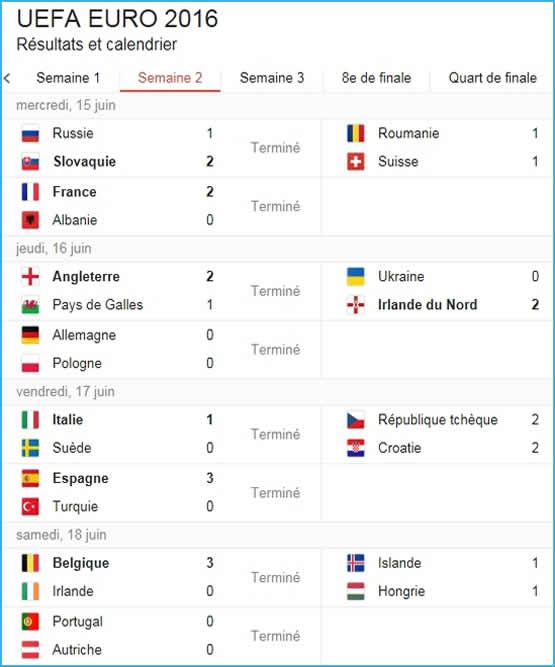 Résultats Euro 2016 des matchs de la 2ème semaine.