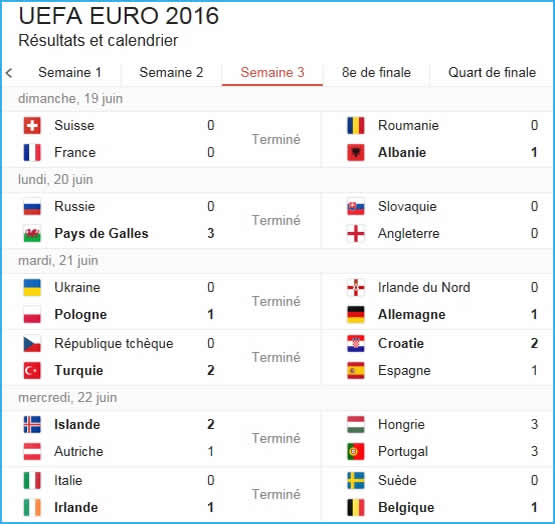 Résultats Euro 2016 des matchs de la 3ème semaine.