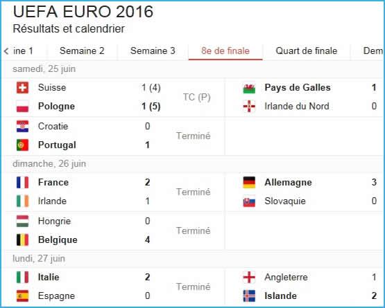 Résultats Euro 2016 des matchs des 8èmes de finales.