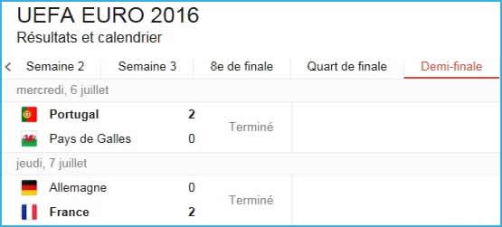 Résultats Euro 2016 des matchs des demi-finales.