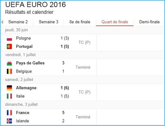 Résultats Euro 2016 des matchs des quarts de finales.